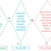 replenishment-methods-flowchart